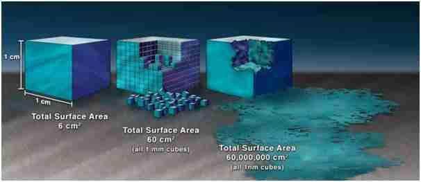 Scale of Nano-Technology